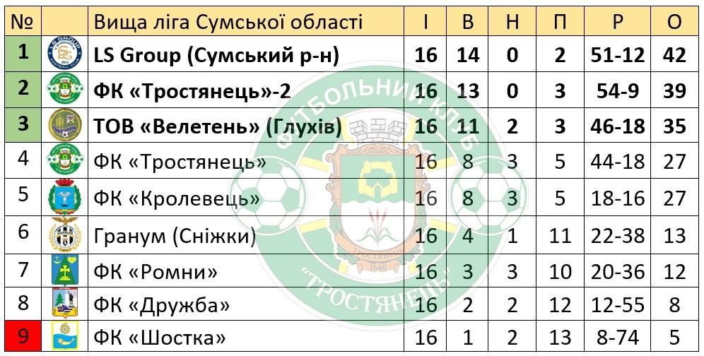 """ФК """"Тростянець""""-2 срібні призери Вищої ліги Сумської області"""